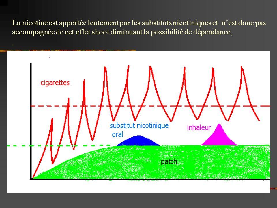 La nicotine est apportée lentement par les substituts nicotiniques et n'est donc pas accompagnée de cet effet shoot diminuant la possibilité de dépendance,