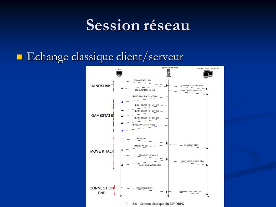 Session réseau Echange classique client/serveur