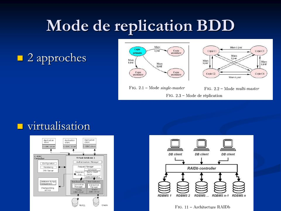 Mode de replication BDD