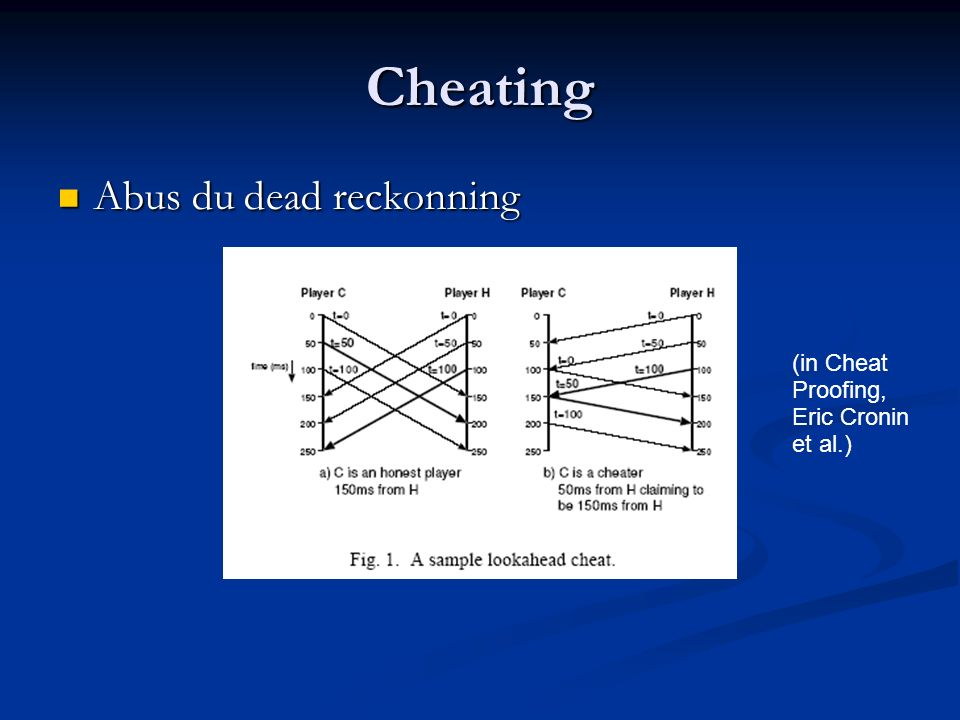 Cheating Abus du dead reckonning