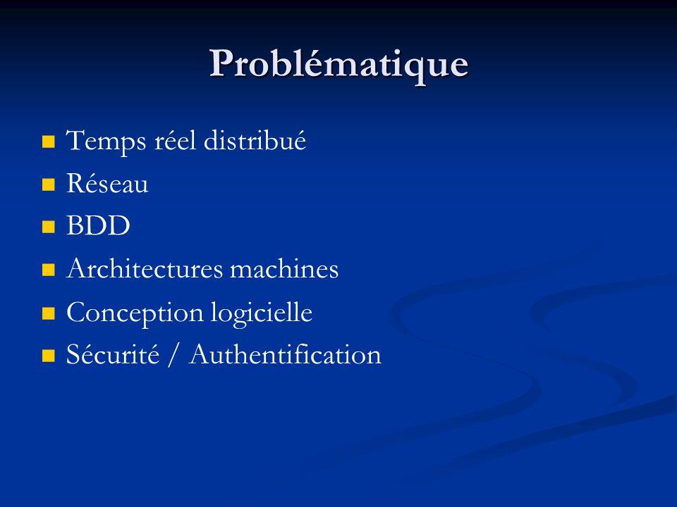 Problématique Temps réel distribué Réseau BDD Architectures machines