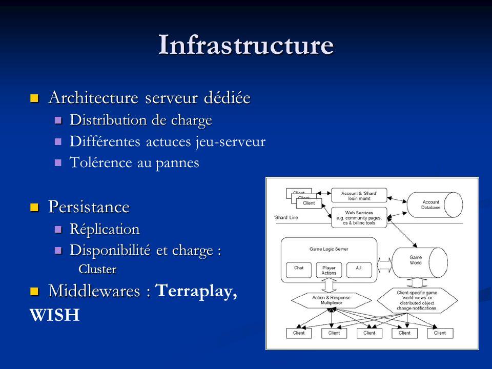Infrastructure Architecture serveur dédiée Persistance