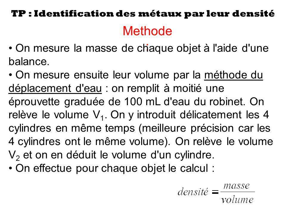 TP : Identification des métaux par leur densité