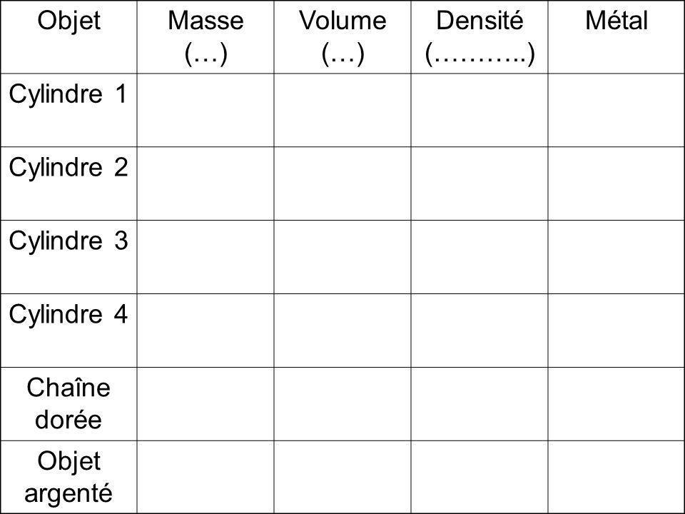 Objet Masse (…) Volume (…) Densité (………..) Métal. Cylindre 1. Cylindre 2. Cylindre 3. Cylindre 4.