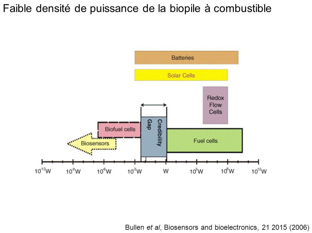 Faible densité de puissance de la biopile à combustible