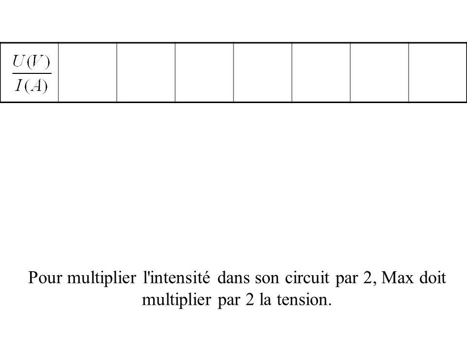 Pour multiplier l intensité dans son circuit par 2, Max doit multiplier par 2 la tension.