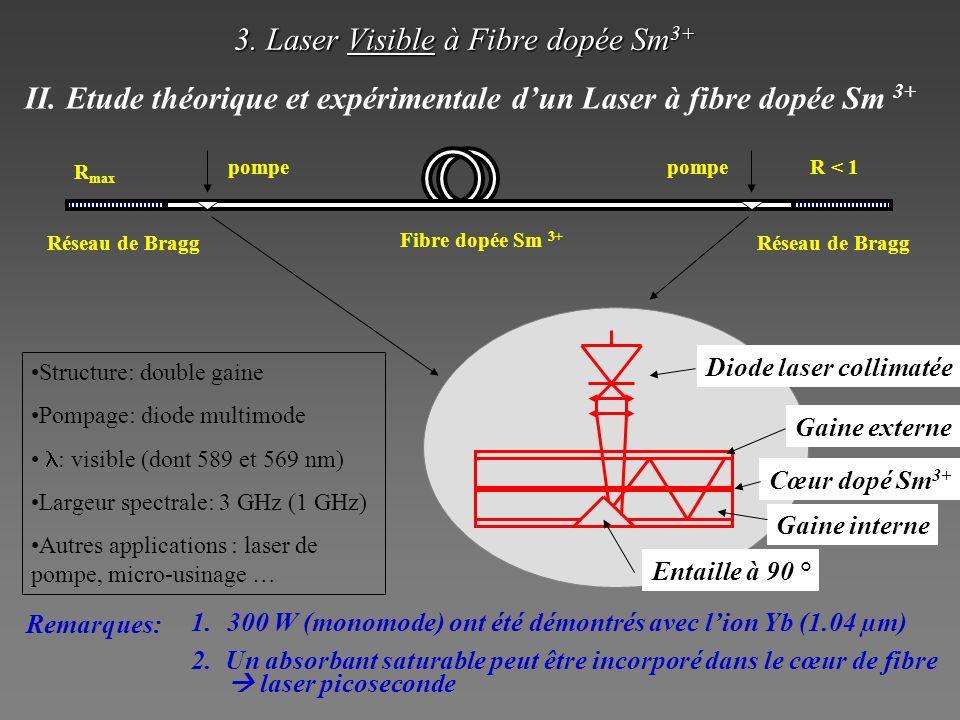 3. Laser Visible à Fibre dopée Sm3+