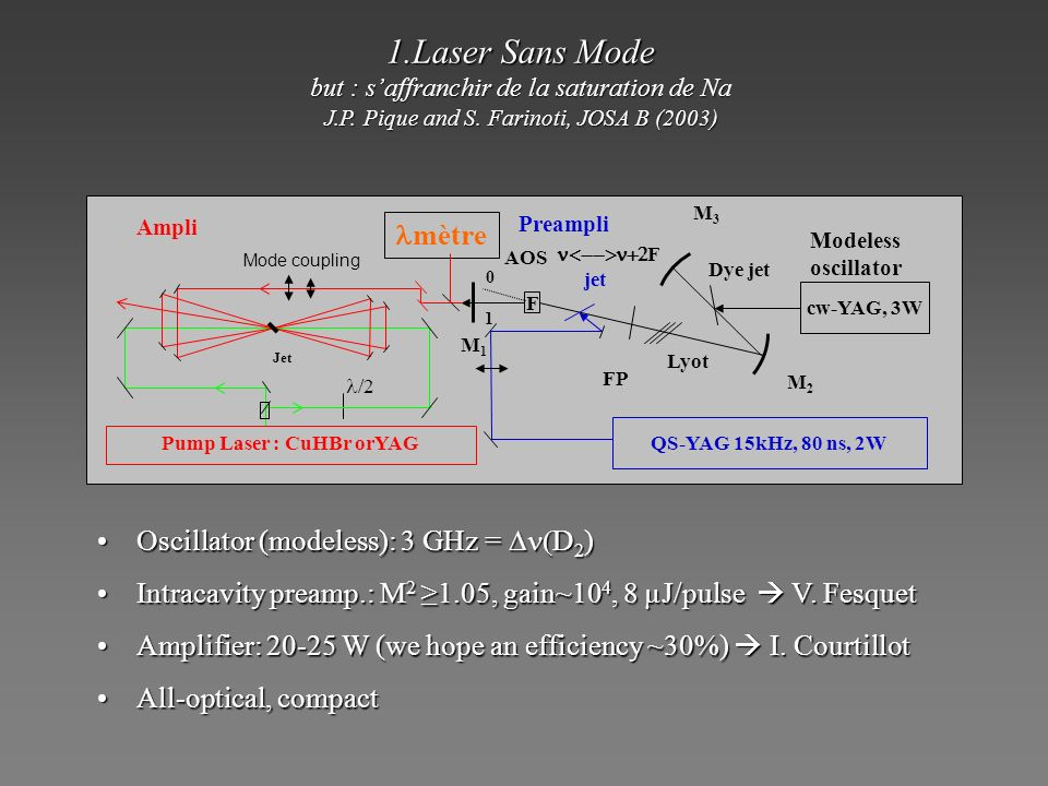 Pump Laser : CuHBr orYAG