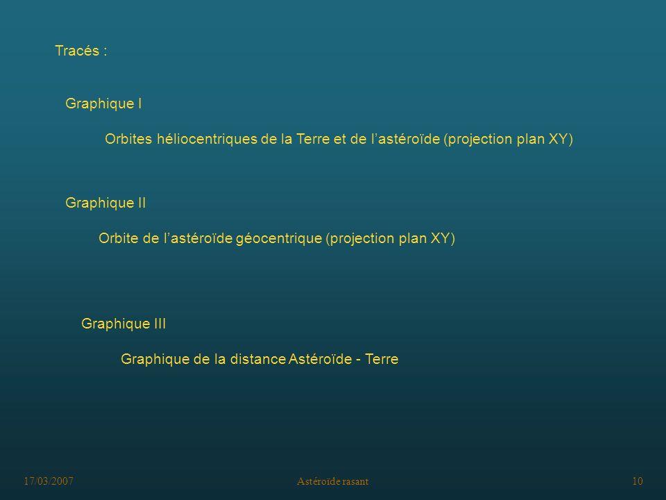 Orbite de l'astéroïde géocentrique (projection plan XY)