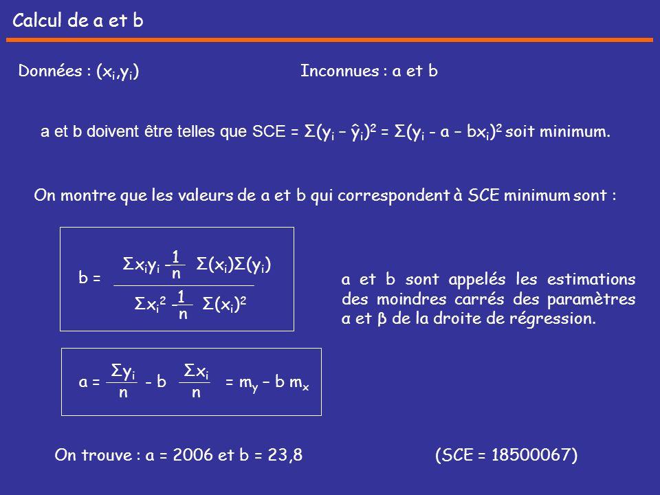 Calcul de a et b Données : (xi,yi) Inconnues : a et b