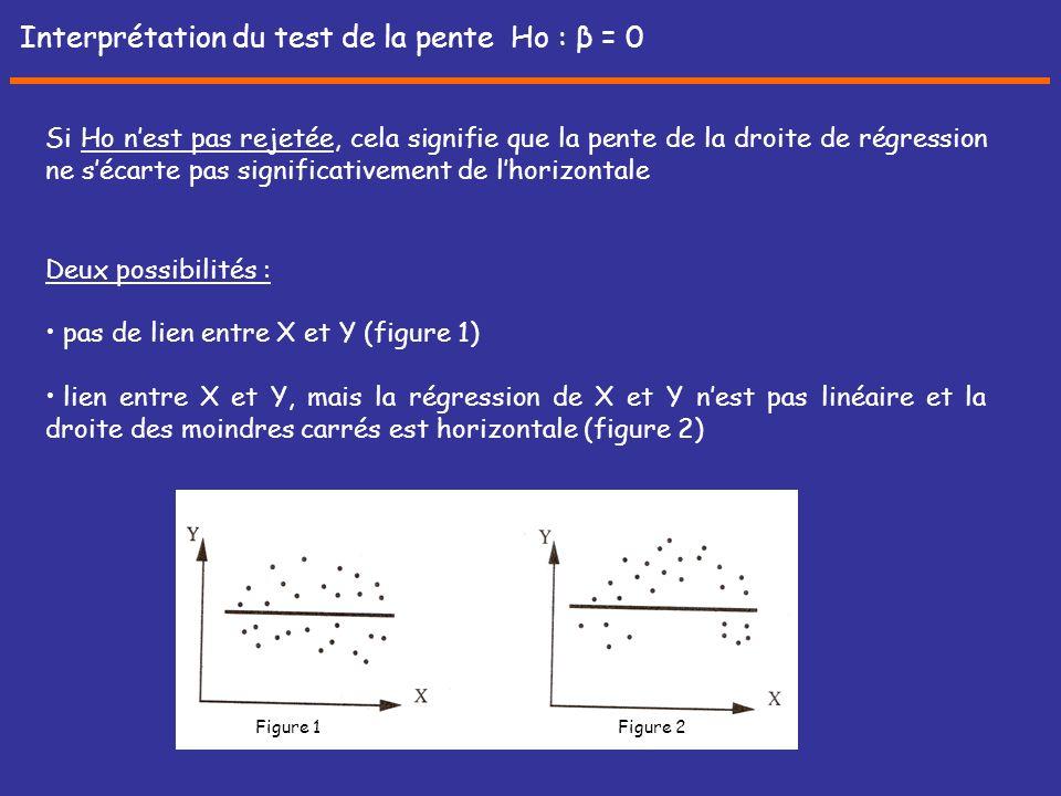 Interprétation du test de la pente Ho : β = 0