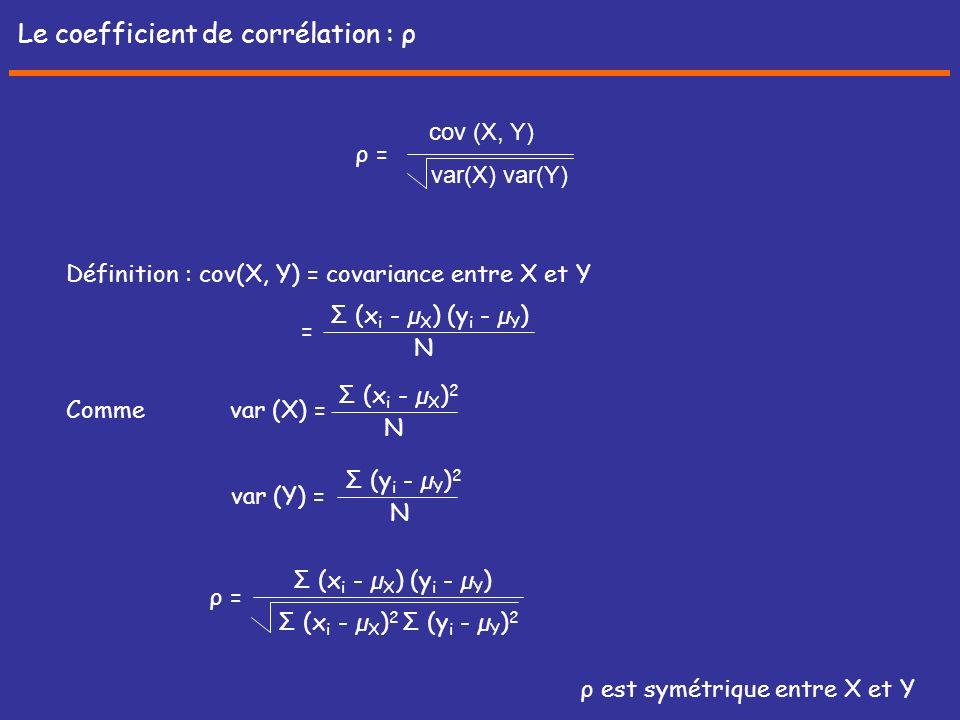 ρ est symétrique entre X et Y