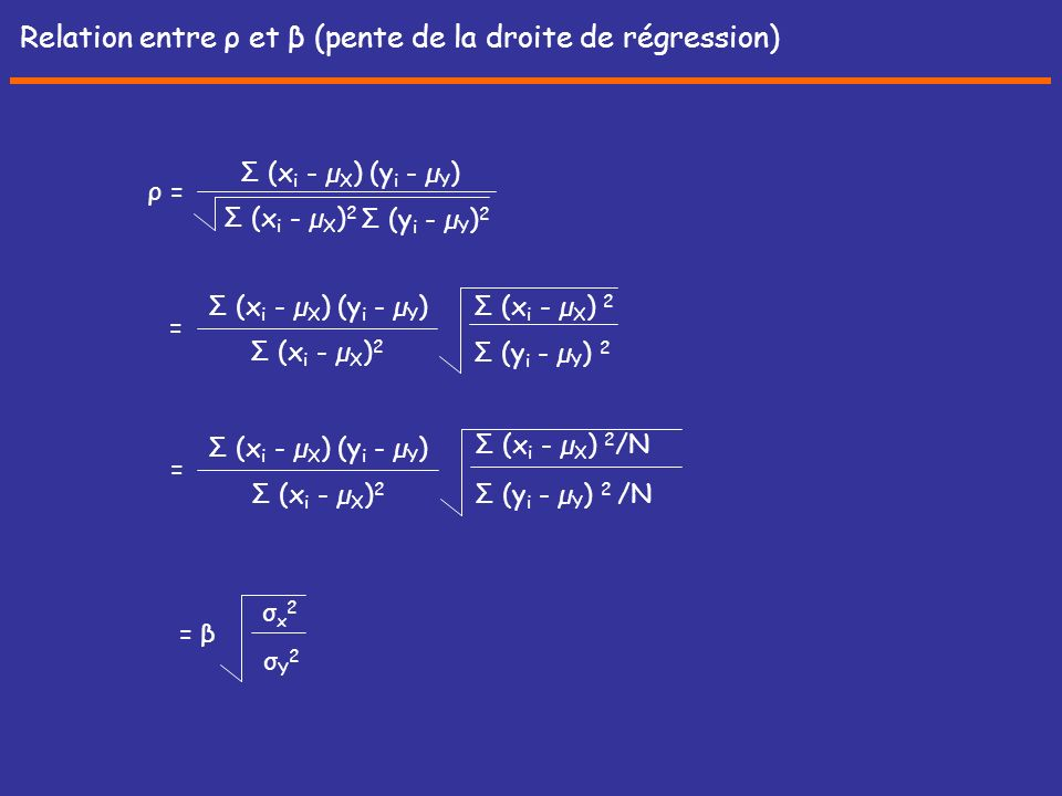 Relation entre ρ et β (pente de la droite de régression)