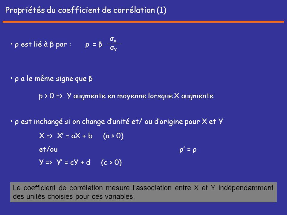 Propriétés du coefficient de corrélation (1)