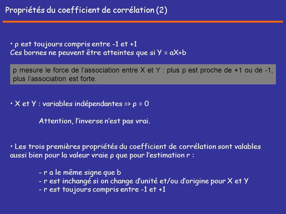 Propriétés du coefficient de corrélation (2)