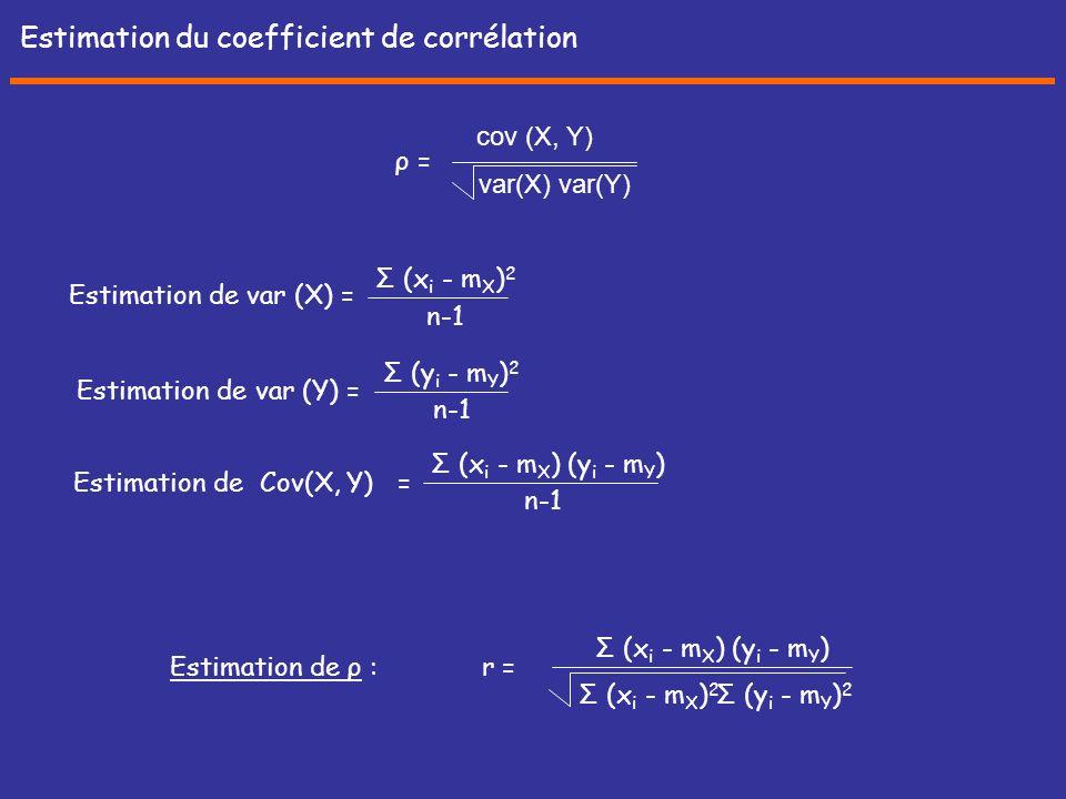Estimation du coefficient de corrélation