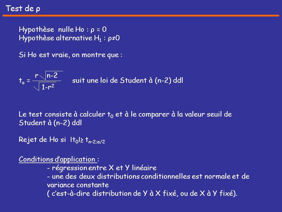 Test de ρ Hypothèse nulle Ho : ρ = 0 Hypothèse alternative H1 : ρ≠0