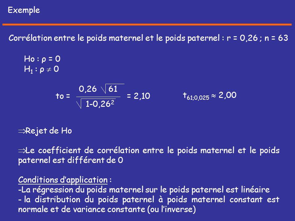 Exemple Corrélation entre le poids maternel et le poids paternel : r = 0,26 ; n = 63. Ho : ρ = 0. H1 : ρ  0.
