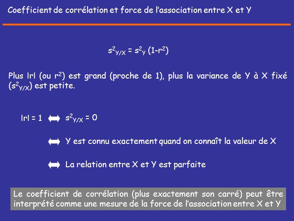 Coefficient de corrélation et force de l'association entre X et Y