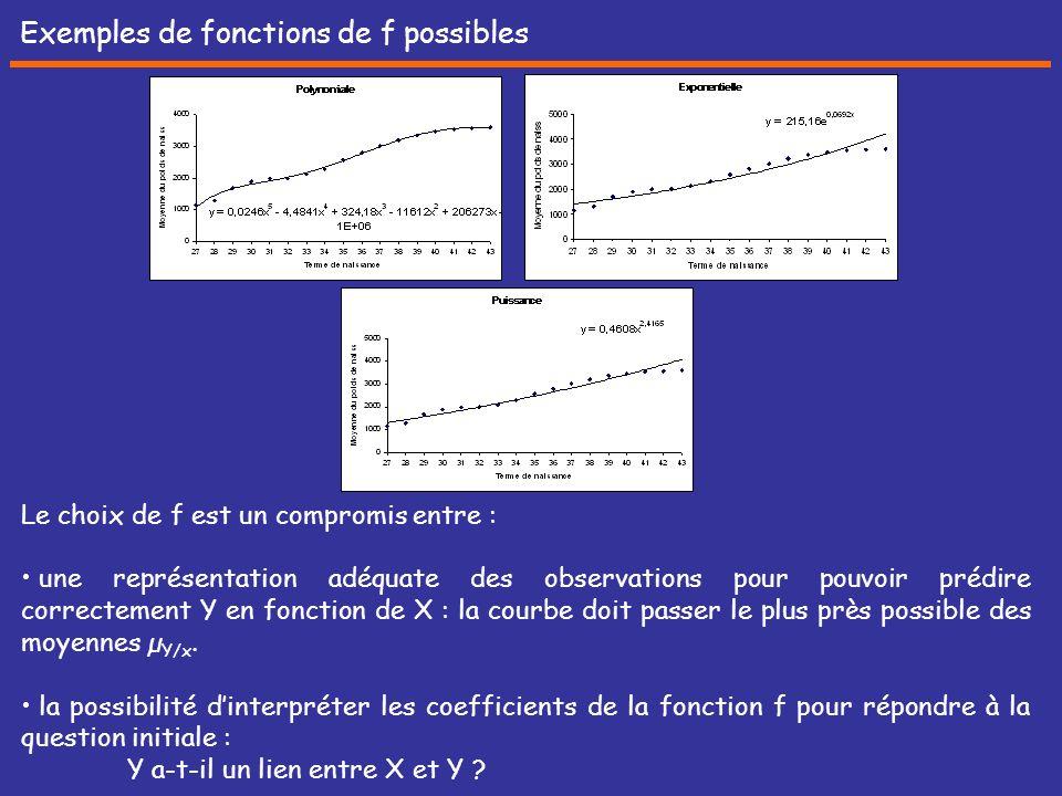 Exemples de fonctions de f possibles