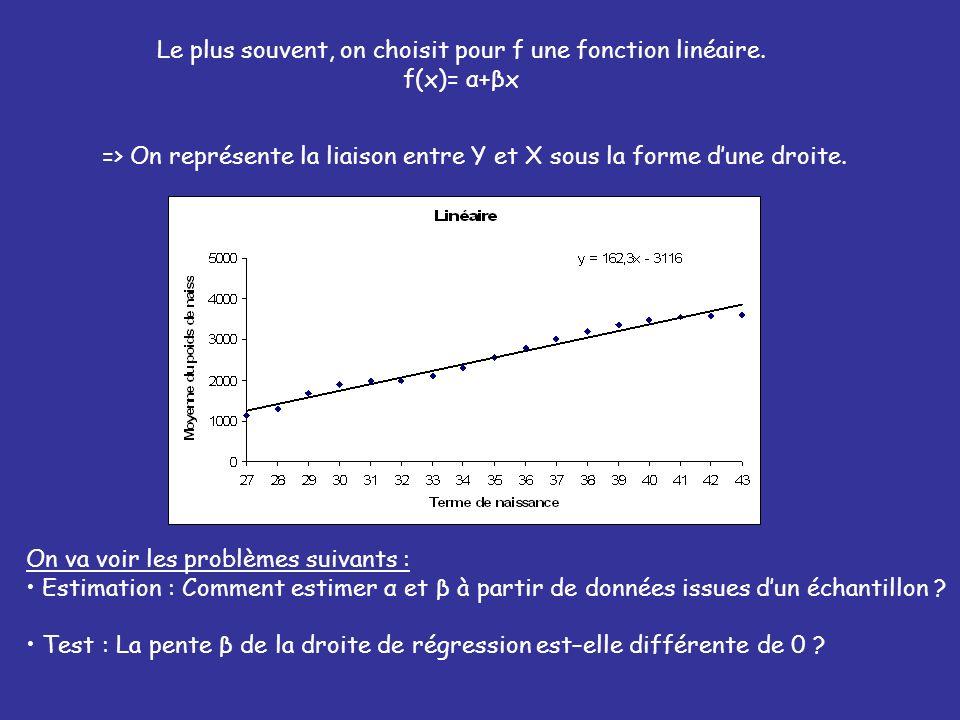 Le plus souvent, on choisit pour f une fonction linéaire.