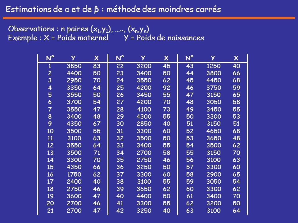 Estimations de α et de β : méthode des moindres carrés