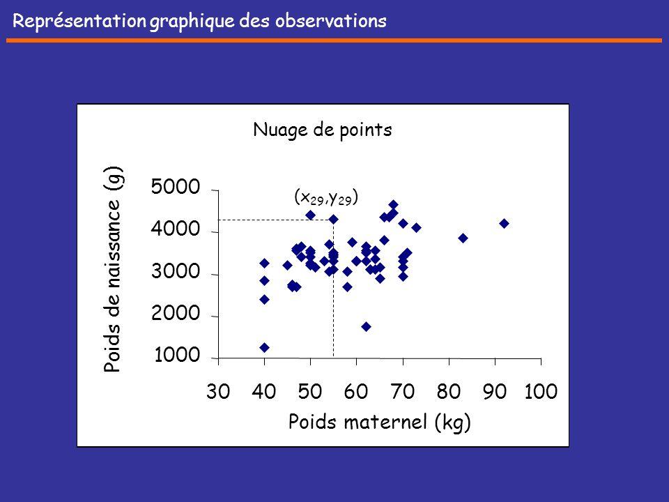 Représentation graphique des observations