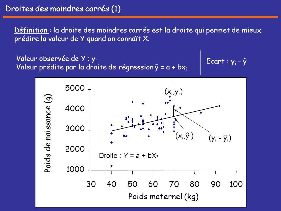 Droites des moindres carrés (1)