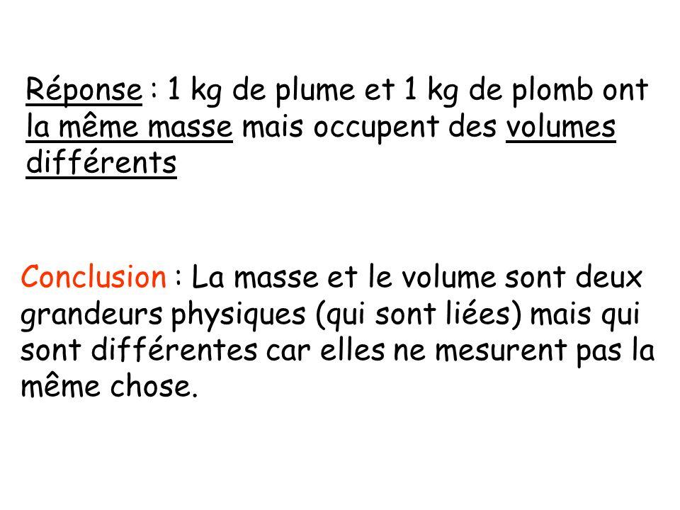 Réponse : 1 kg de plume et 1 kg de plomb ont la même masse mais occupent des volumes différents