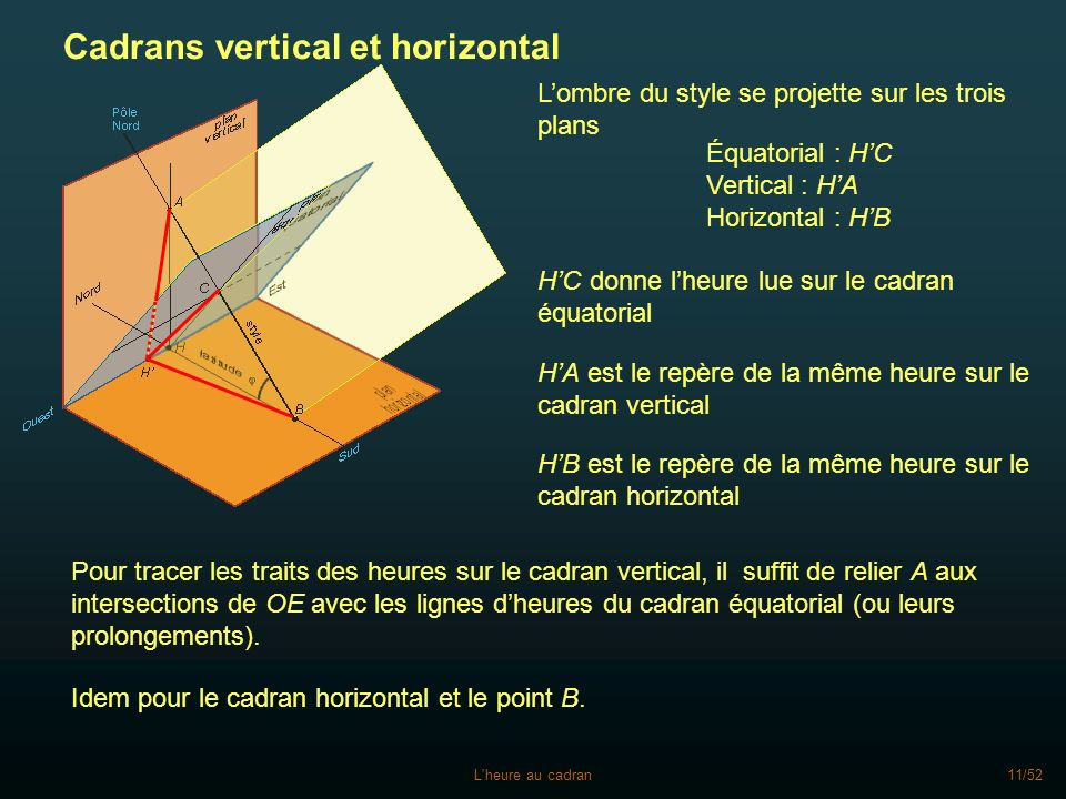 Cadrans vertical et horizontal
