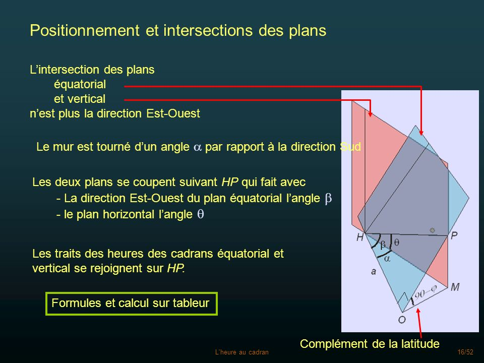 Positionnement et intersections des plans