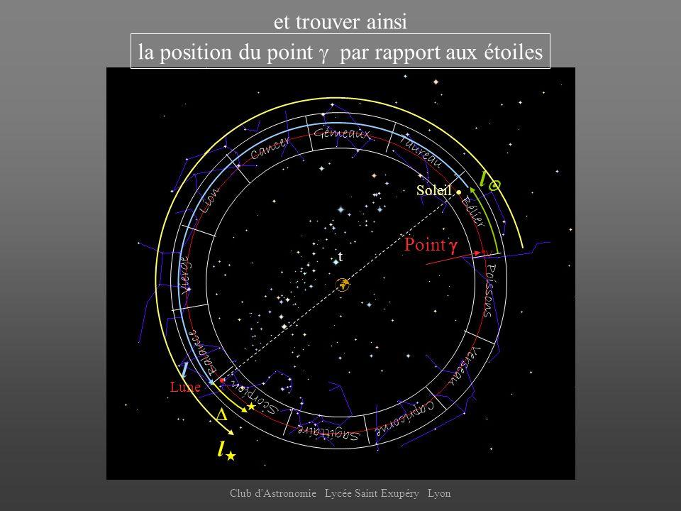 la position du point  par rapport aux étoiles