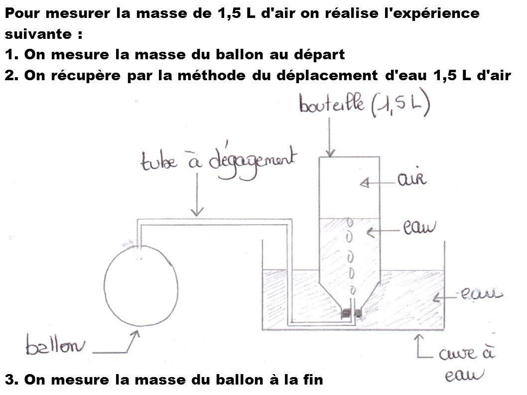 Pour mesurer la masse de 1,5 L d air on réalise l expérience suivante :