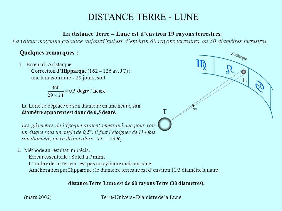 distance Terre-Lune est de 60 rayons Terre (30 diamètres).
