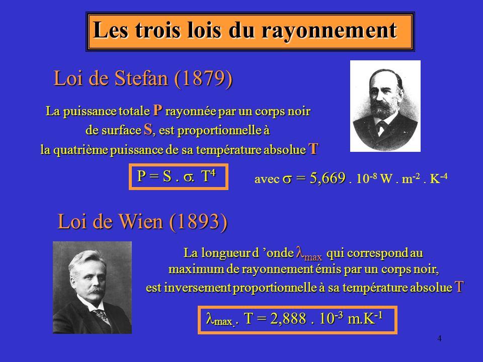 Les trois lois du rayonnement