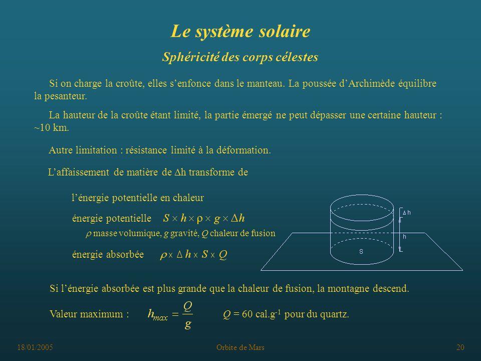 Le système solaire Sphéricité des corps célestes