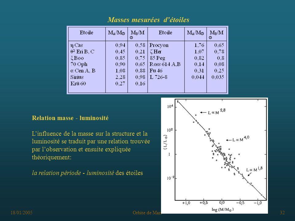 Masses mesurées d'étoiles