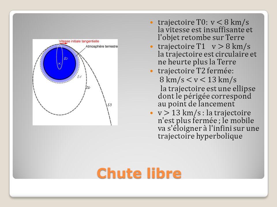 trajectoire T0: v < 8 km/s la vitesse est insuffisante et l objet retombe sur Terre