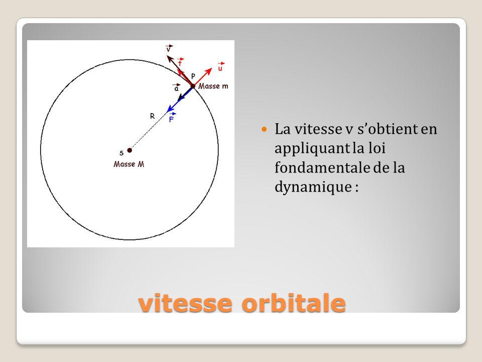 La vitesse v s'obtient en appliquant la loi fondamentale de la dynamique :
