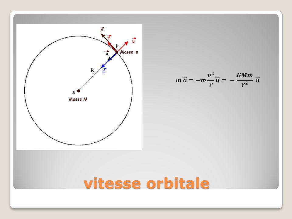 vitesse orbitale