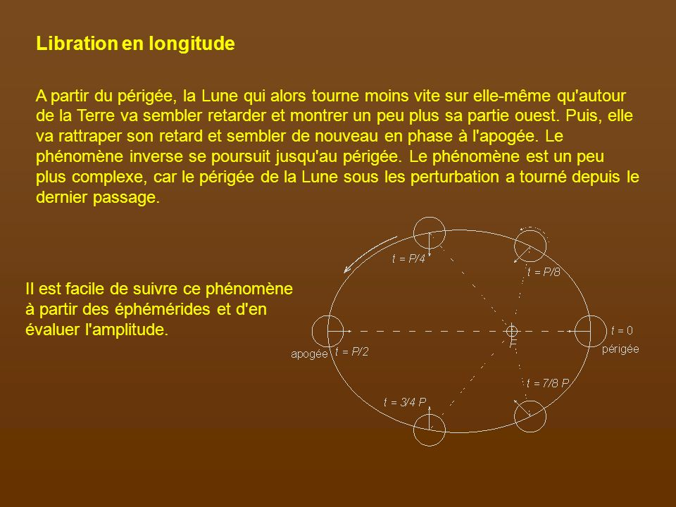 Libration en longitude