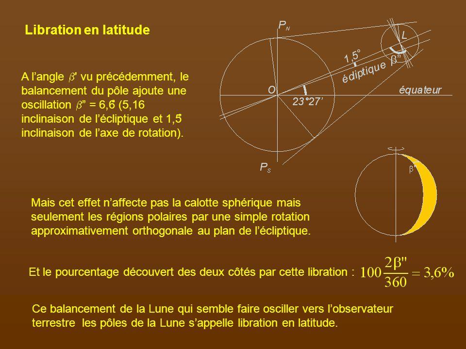 Libration en latitude