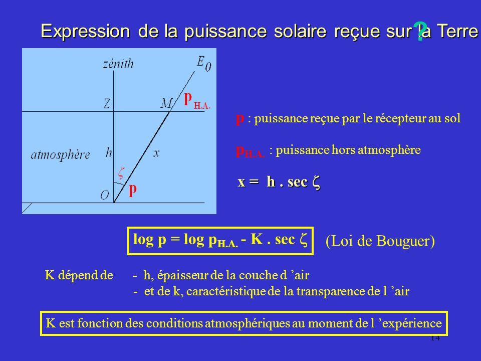 Expression de la puissance solaire reçue sur la Terre