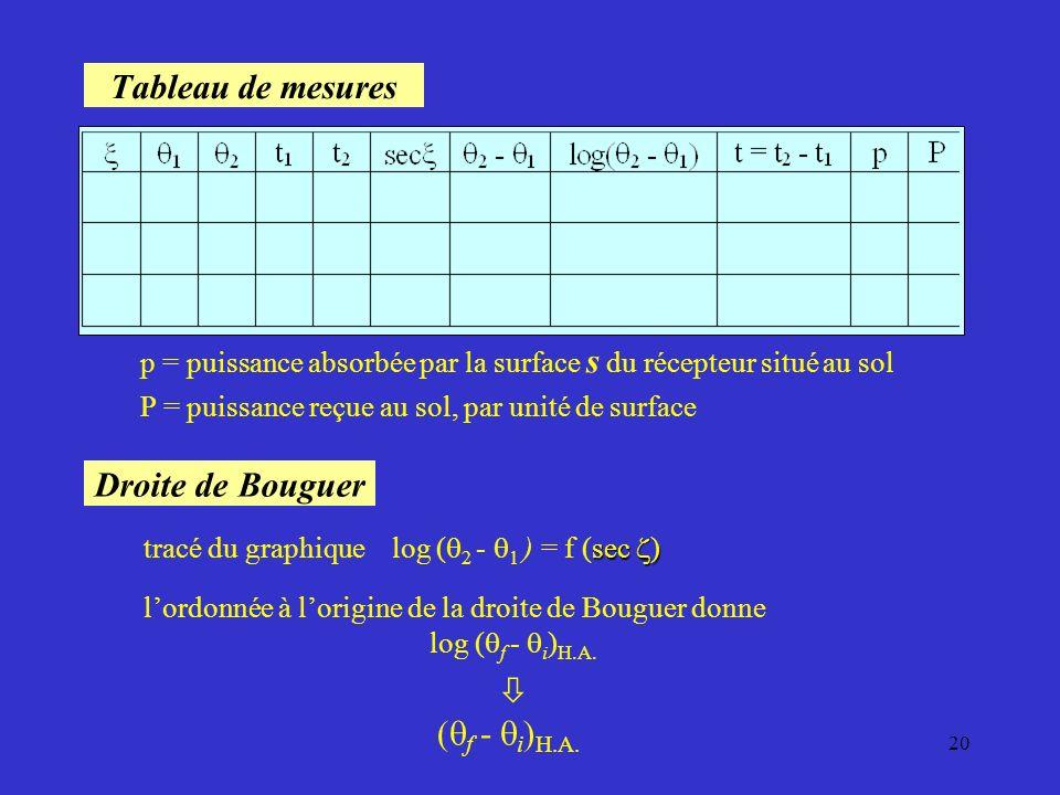 l'ordonnée à l'origine de la droite de Bouguer donne