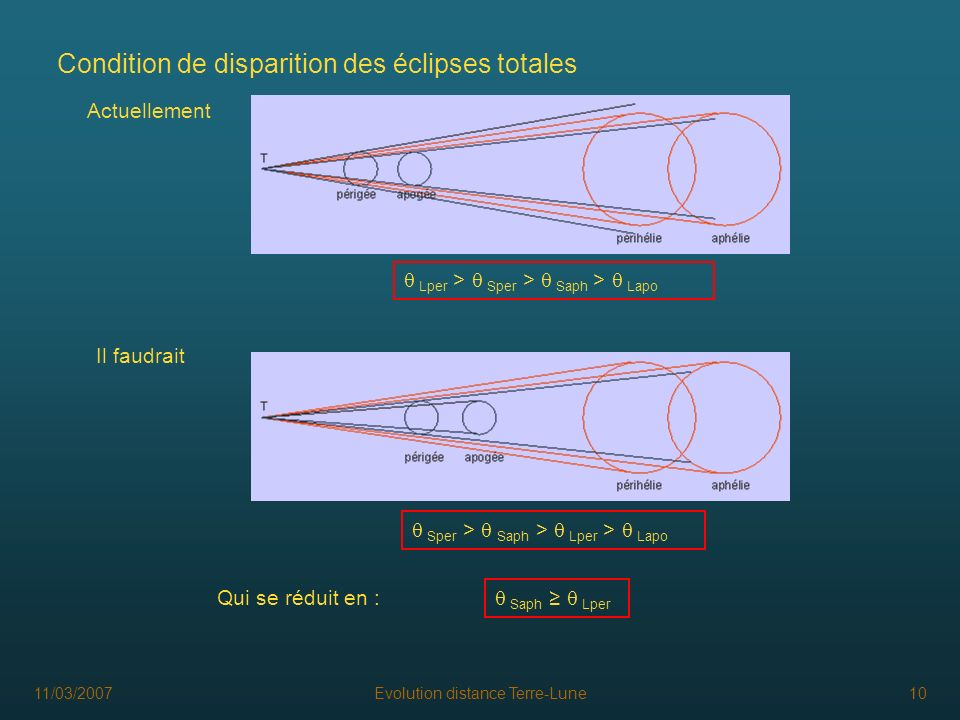 Condition de disparition des éclipses totales