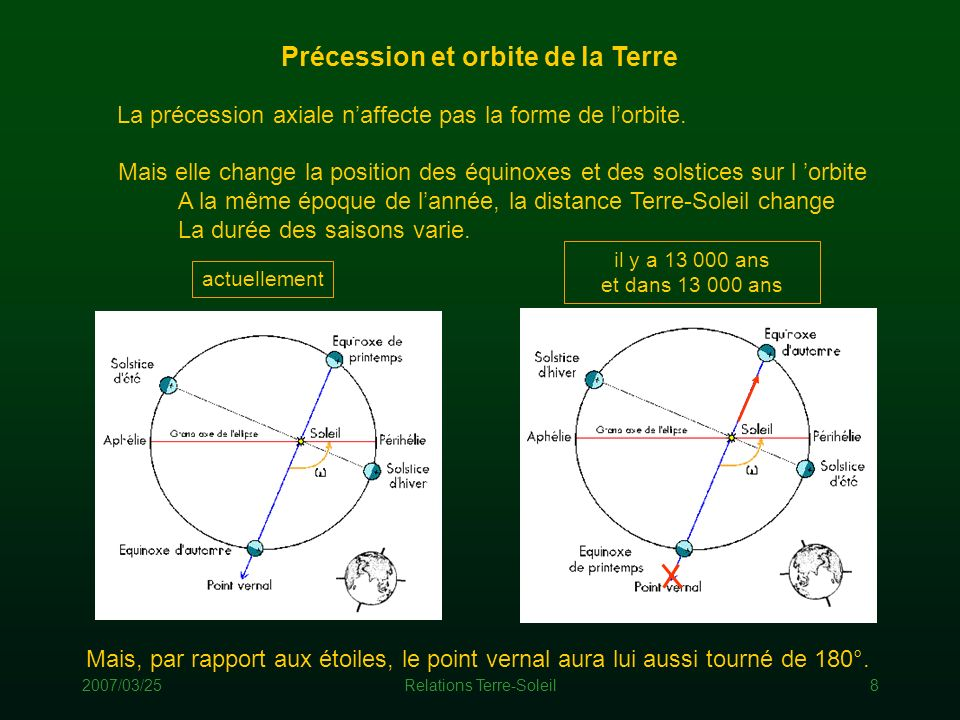 Précession et orbite de la Terre