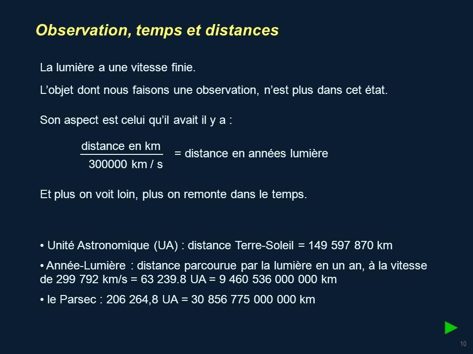 ► Observation, temps et distances La lumière a une vitesse finie.