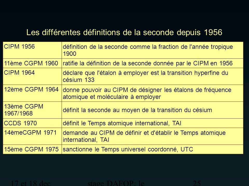 Les différentes définitions de la seconde depuis 1956