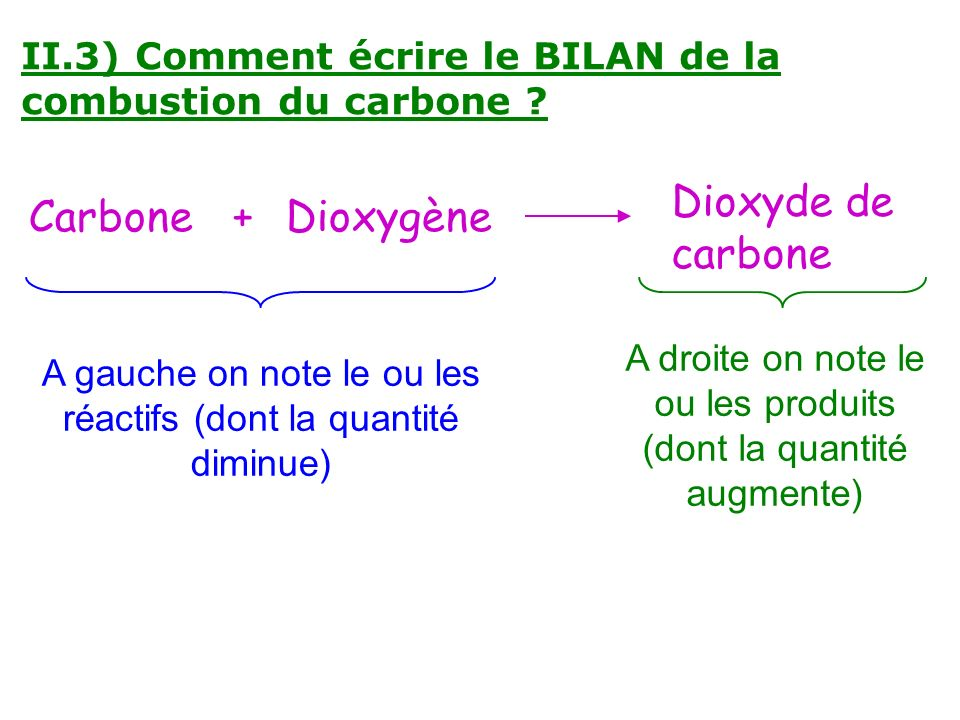 Dioxyde de carbone Carbone + Dioxygène