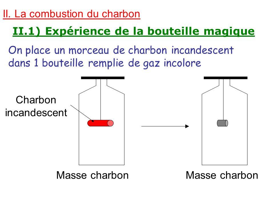 II. La combustion du charbon